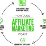 Affiliate Marketing Experts in USA