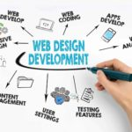 Best Website Designing and Digital Marketing Company in India, Saudi Arabia, Egypt