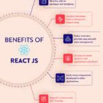 Benefits of ReactJS with Django
