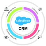 How Salesforce CRM Integration Helps to Manage Businesses